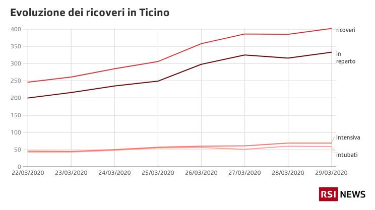 Evoluzione dei ricoveri in Ticino