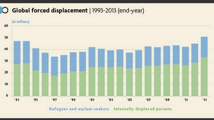 I dati dell'UNHCR