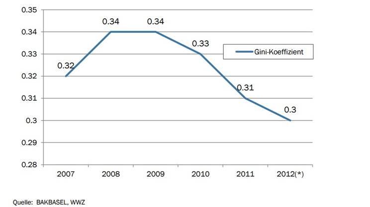Il coefficiente di Gini (che misura la disparità salariale) è diminuito