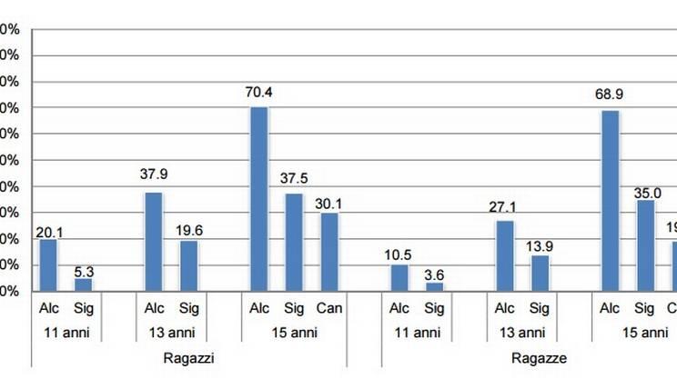 Il consumo di alcol, sigarette e canapa in base all'età