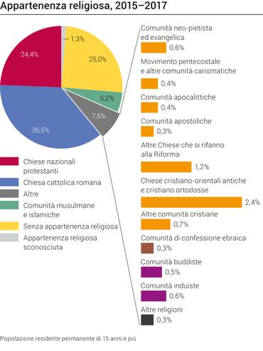 L'appartenenza religiosa in Svizzera: insieme ai cristiani di riti orientali, gli ortodossi costituiscono il 2,4% della popolazione