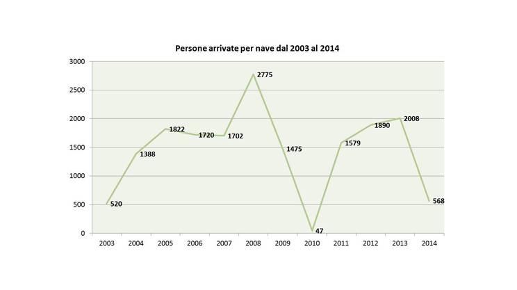 Malta, l'evoluzione del numero degli arrivi (UNHCR)