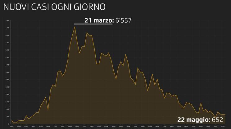 Nuovi casi registrati ogni giorno in Italia
