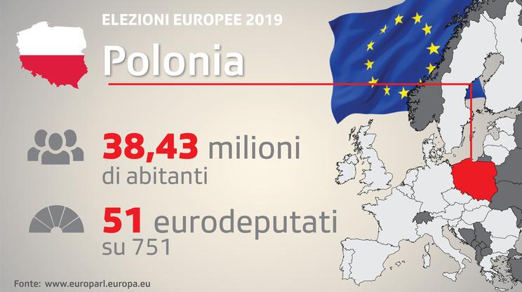 Polacchi disinteressati al voto, ma beneficiati dall'Europa