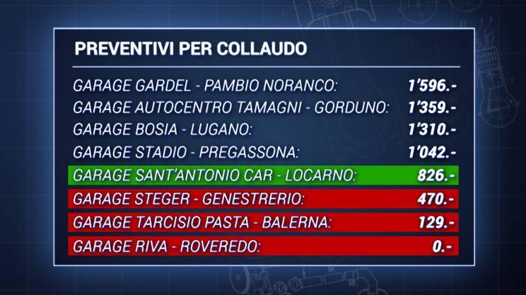 Il Sant'Antonio car di Locarno è il garage che permette di superare il collaudo al minor prezzo