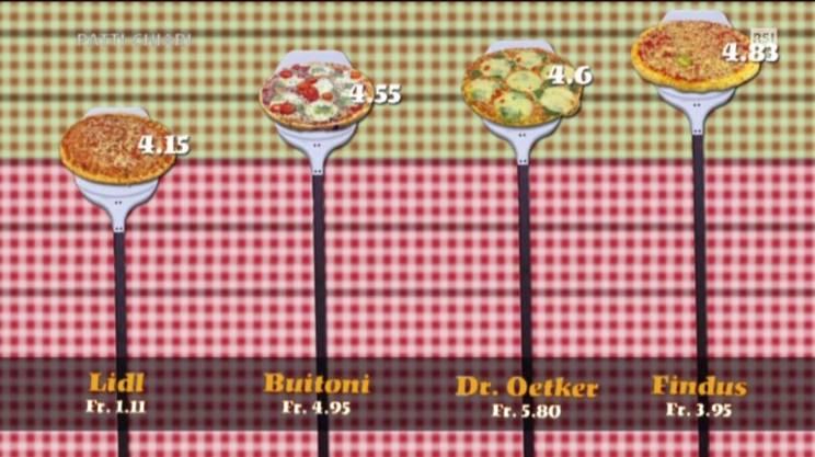 Vince il test la pizza margherita Findus