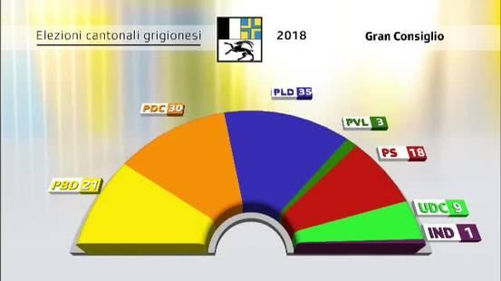 Le elezioni grigionesi