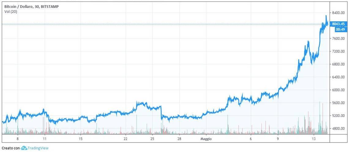 L'evoluzione del bitcoin nell'ultimo mese