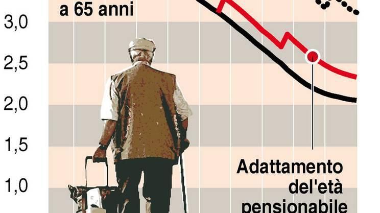 Casse pensione come nel 2015