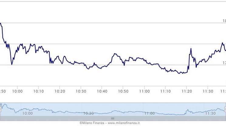 Atlantia in Borsa