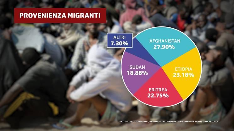 Da dove provengono i migranti di Calais?