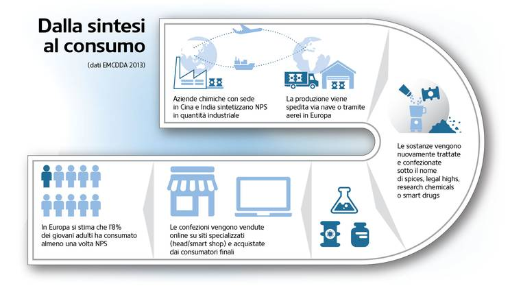 Dalla sintesi al consumo, dati EMCDDA