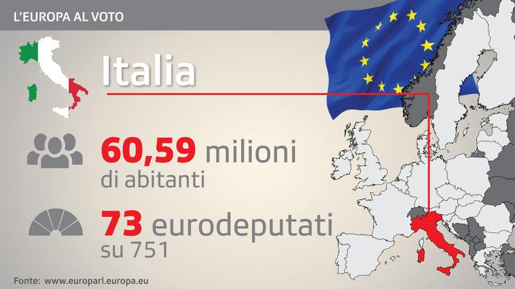 Elezioni europee, prova d'esame per il governo italiano