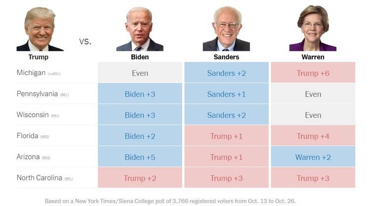 I dati del sondaggio del New York Times