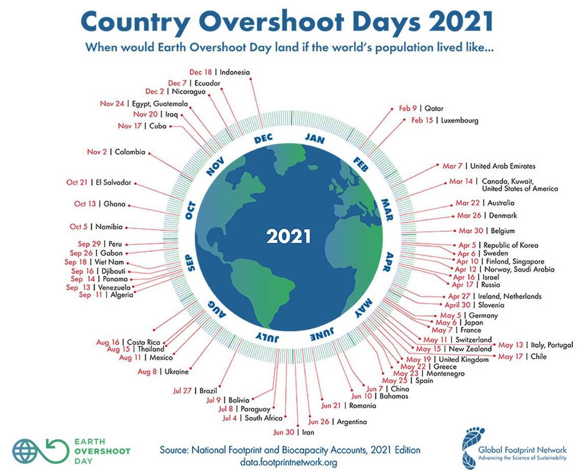 Il Qatar è il paese con la maggiore impronta ecologica al mondo