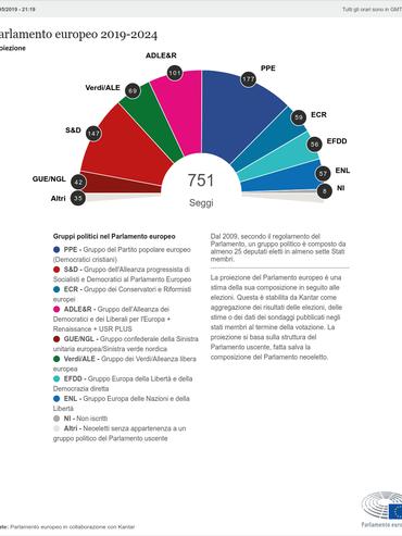 La composizione del Parlamento secondo la proiezione alle 22.00