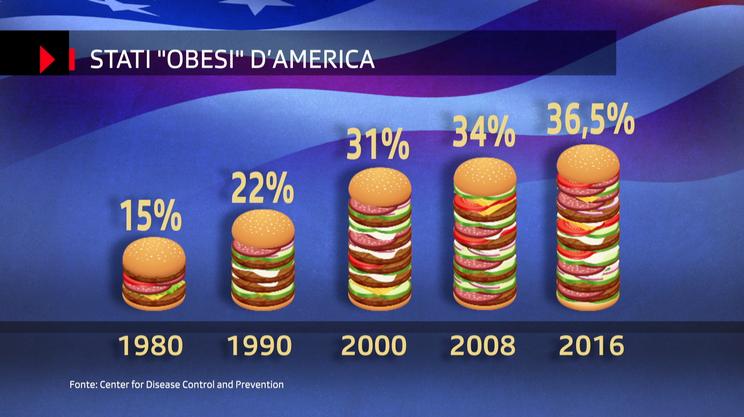 La percentuale di obesi è in costante crescita