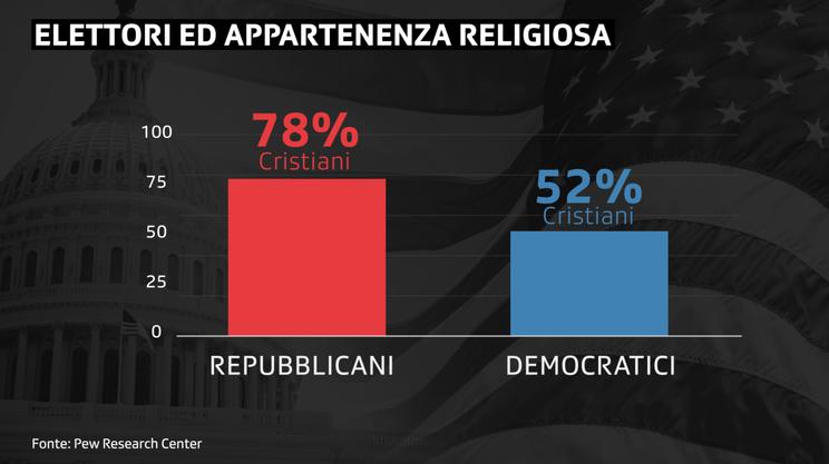Sempre meno Democratici si dichiarano cristiani