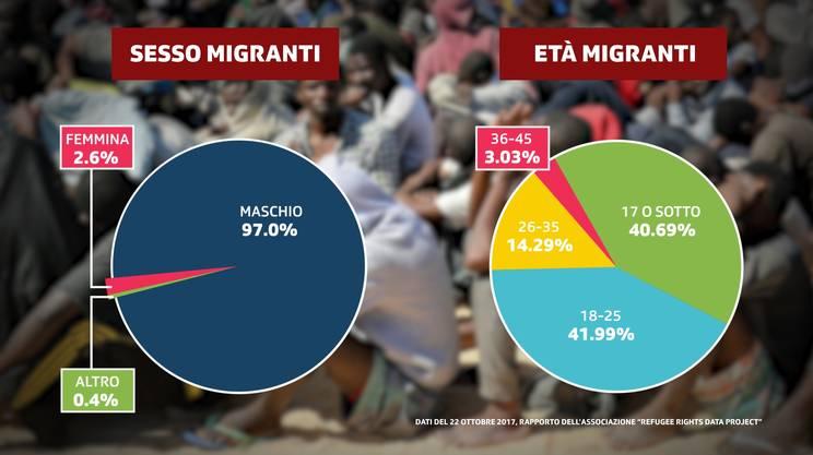 Sesso ed età dei migranti: le percentuali