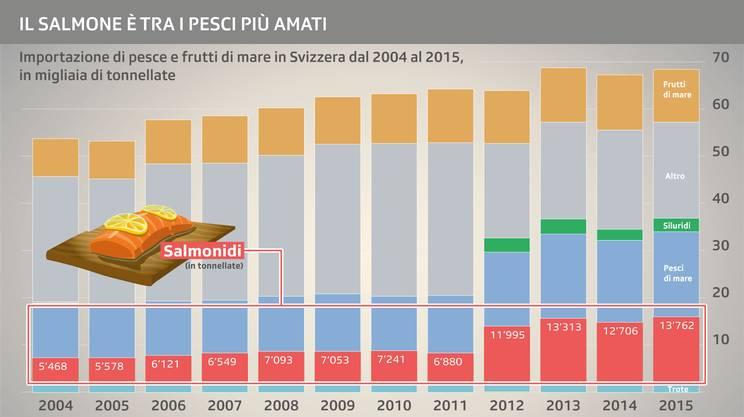 La quantità di salmone importato in Svizzera è in crescita