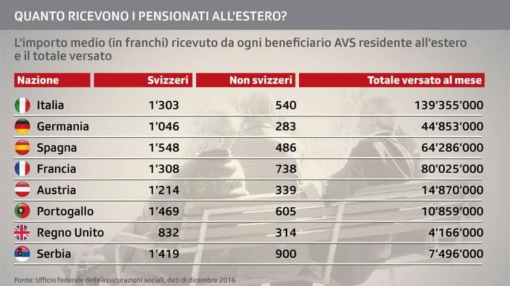 Quanto ricevono i pensionati all'estero?