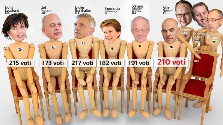 Alain Berset ha completato la rosa dei sei ministri uscenti