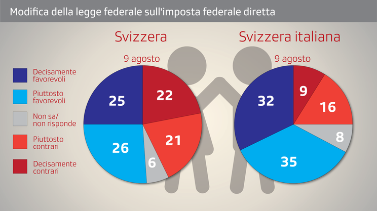 Cura dei figli e deduzioni dall'IFD: gli orientamenti di voto sul piano nazionale e regionale