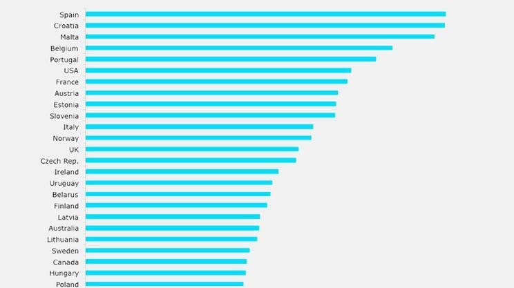 Donatori dopo il decesso per milione di abitanti: la Svizzera a metà classifica a livello mondiale, nell'ultimo terzo in Europa. Clicca per aprire la graduatoria. Dati del 2013
