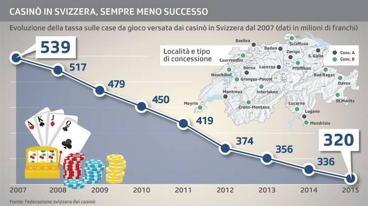 Evoluzione dei versamenti (tassa sulle case da gioco) dal 2007