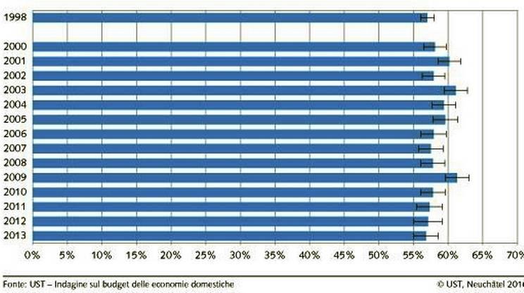 Evoluzione della quota del ceto medio in Svizzera dal 1998 al 2013