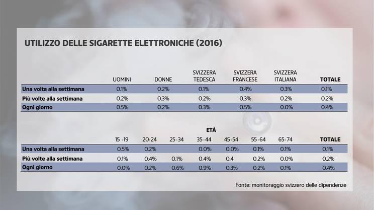 Fumo elettronico: il quadro del consumo in Svizzera