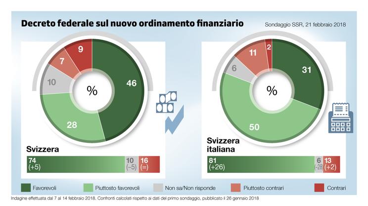 Gli esiti del secondo sondaggio gfs.bern sull'ordinamento finanziario