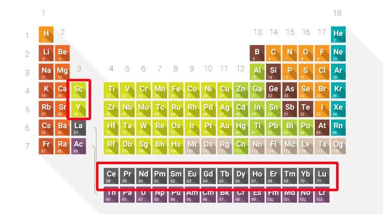 I 17 elementi noti come terre rare: lantanio (La), cerio (Ce), praseodimio (Pr), neodimio (Nd ), prometio (Pm), samario (Sm), europio (Eu), gadolinio (Gd), terbio (Tb), disprosio (Dy), olmio (Ho), erbio (Er), tulio (Tm), itterbio (Yb) e lutezio (Lu), più scandio (Sc), e ittrio (Y)