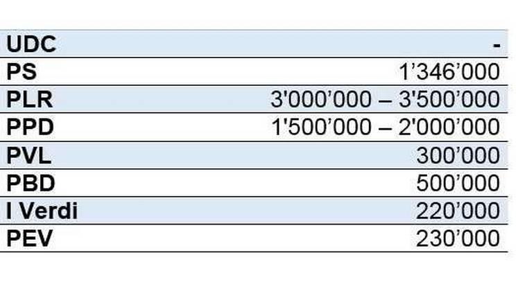 I budget resi noti dai partiti nazionali