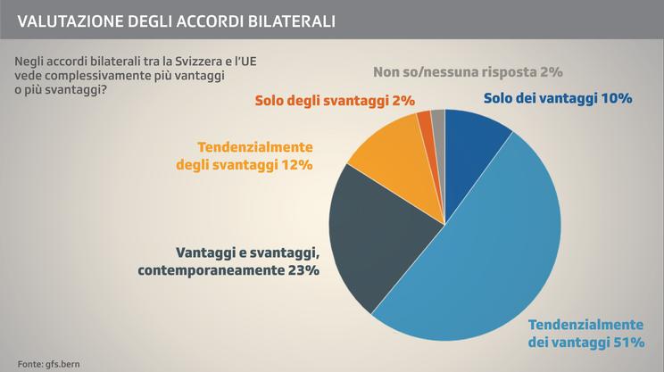 Il giudizio relativo agli accordi bilaterali