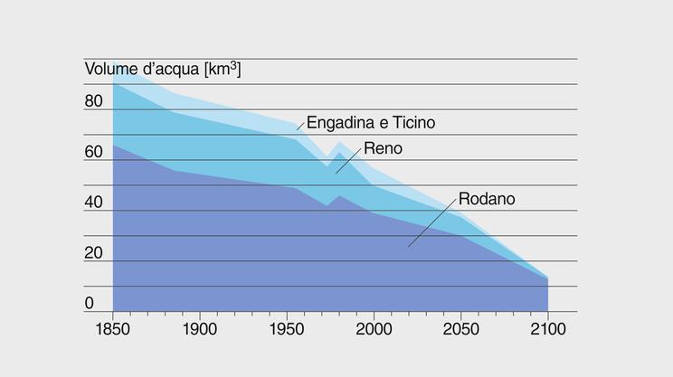 In continuo calo: dati e stime sull'evoluzione del volume d'acqua accumulata nei ghiacciai svizzeri (bacini del Rodano e del Reno, Engadina e Ticino)