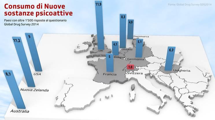 La Svizzera è il paese con il minor tasso di consumo di NPS fra quelli che hanno partecipato al Global Drug Survey 2014