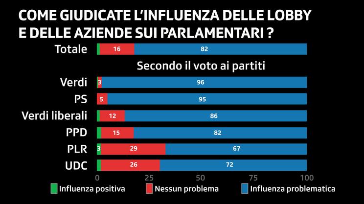 La posizione dei partecipanti al sondaggio sul lobbismo