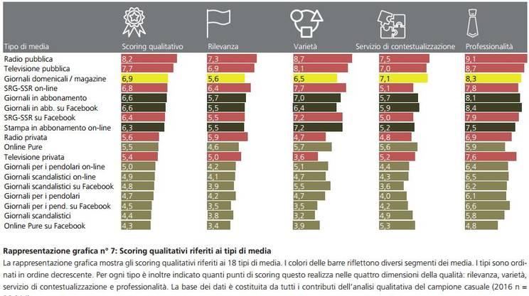 La qualità in 18 tipi di media
