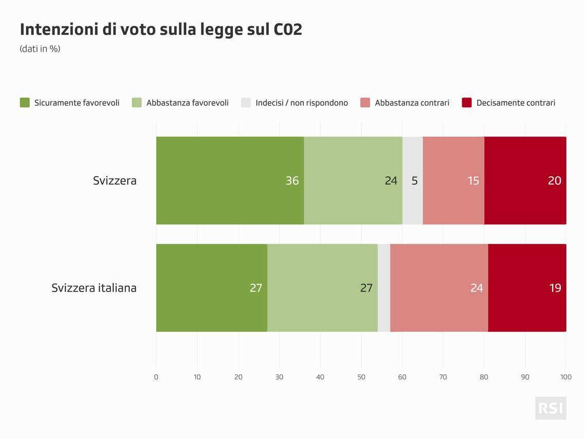 Le tendenze per ora registrate in vista della votazione sulla legge sul CO2