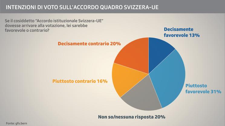 Le valutazioni sulla prospettiva dell'accordo quadro
