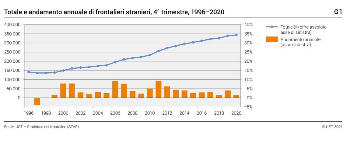 L'evoluzione del numero di frontalieri dal 1996 al 2020