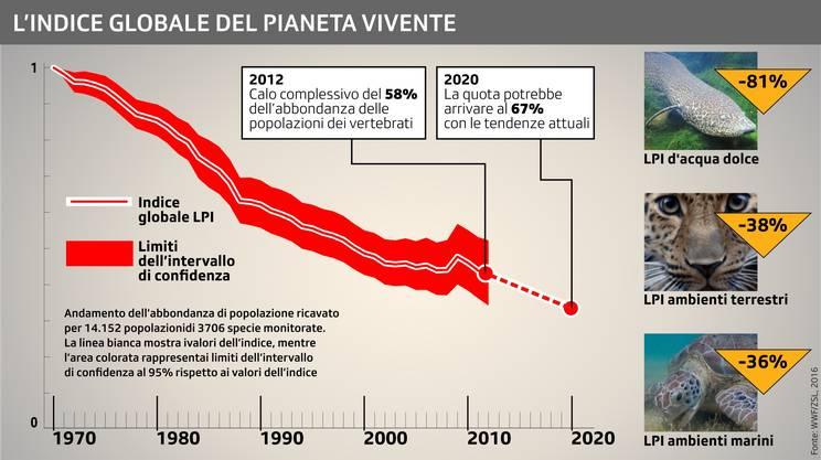 L'indice globale del pianeta vivente