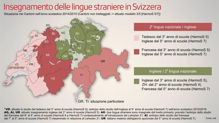 L'insegnamento delle lingue straniere in Svizzera