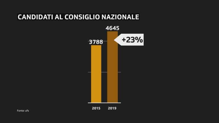 Numero totale di candidati al Consiglio nazionale