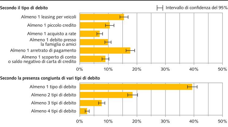 Popolazione svizzera e indebitamento: quasi l'8% ha accumulato almeno 3 tipi di debiti