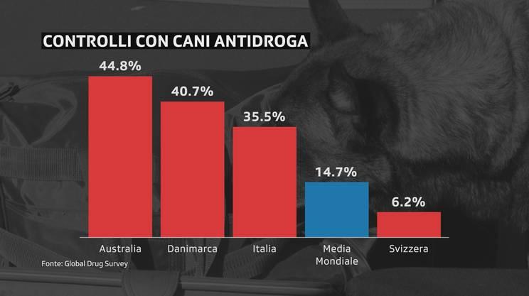 Raffronti fra alcuni Stati sul ricorso ai cani antidroga: il dato svizzero è decisamente inferiore alla media globale