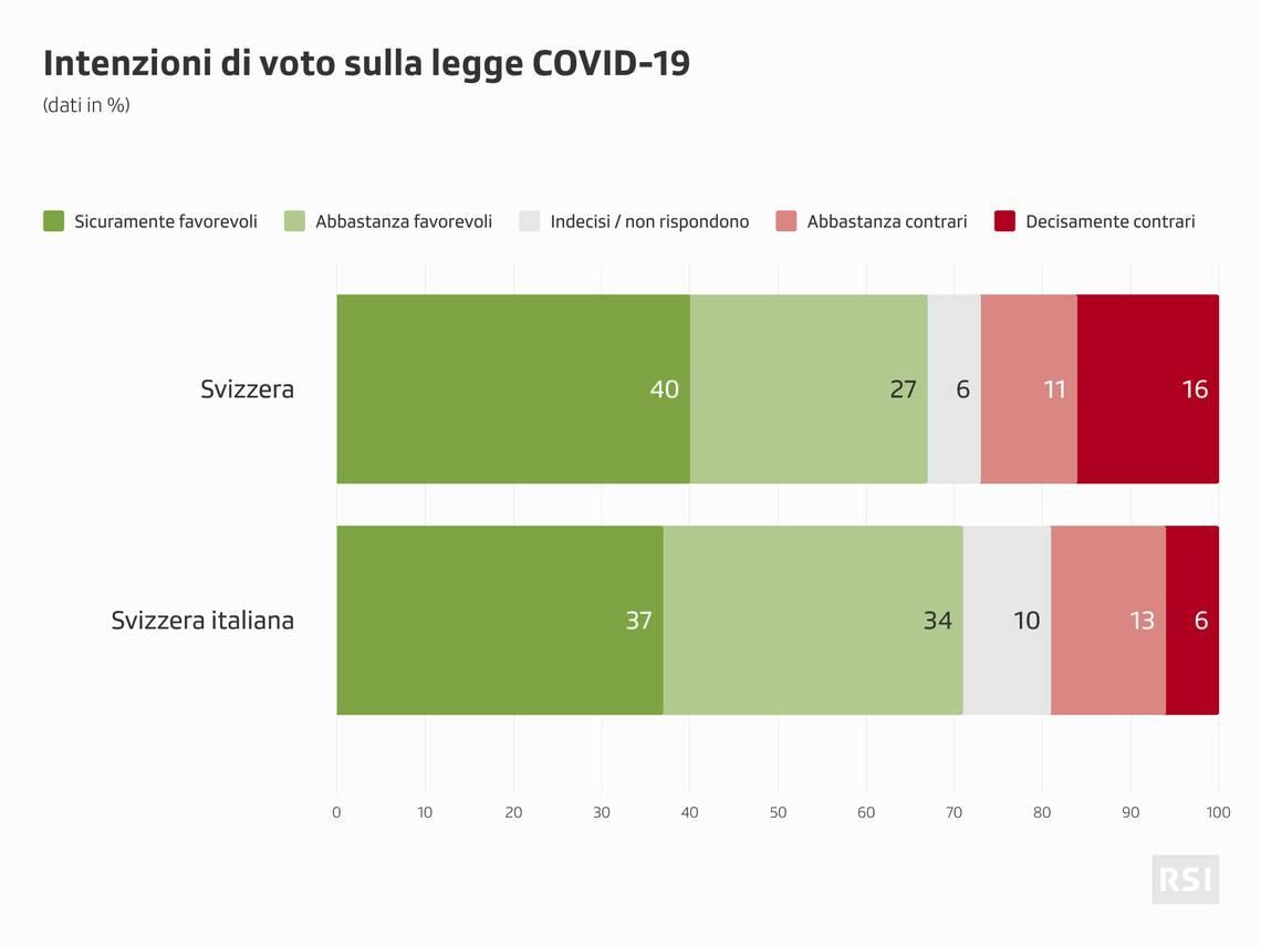 Referendum sulla legge Covid-19: gli orientamenti emersi dal sondaggio