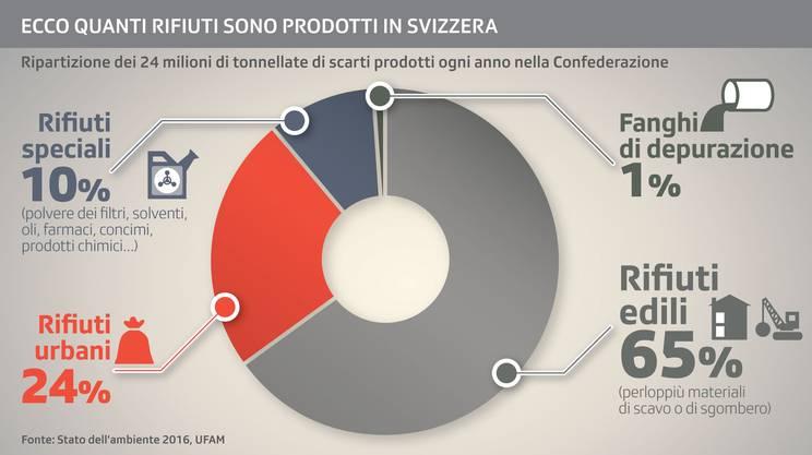 Rifiuti in Svizzera, le cifre più recenti