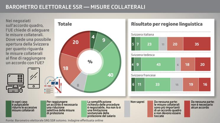 Trattative con l'UE e misure collaterali: ancora una volta, Svizzera italiana in controtendenza